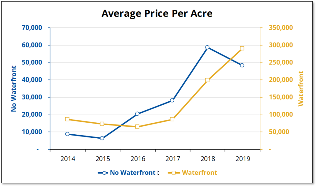 The average price per acre paid for waterfront and other vacant land in Prince Edward County has increased significantly since 2015.