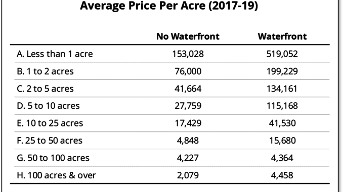 Table shows the average price per acre for waterfront and other vacant land in Prince Edward County, broken down by parcel size.