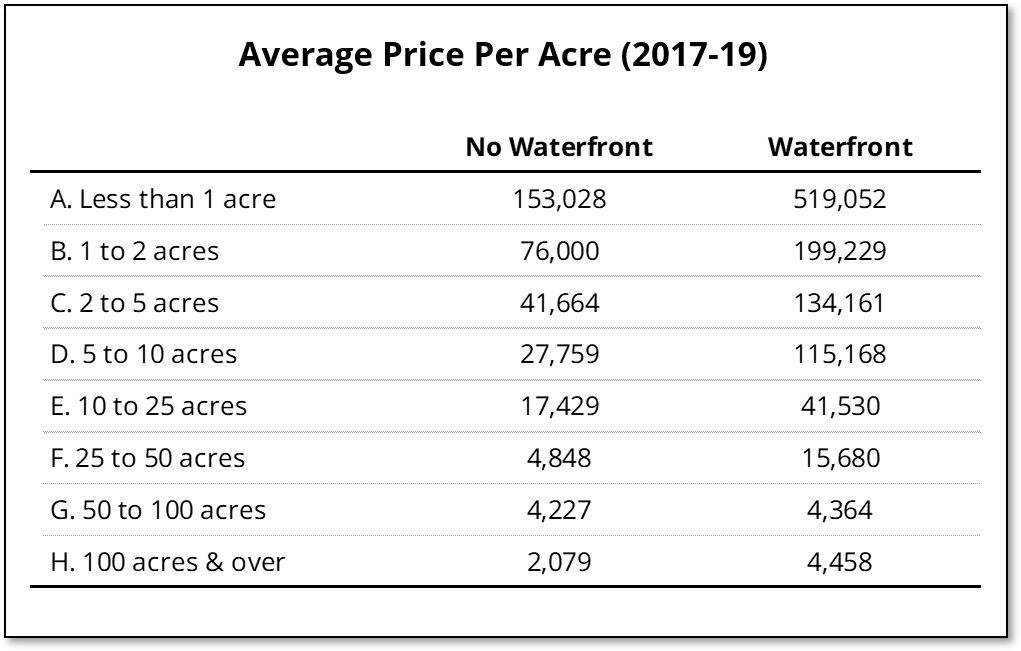 For both waterfront and other vacant land, the price per acre is lower for larger properties.