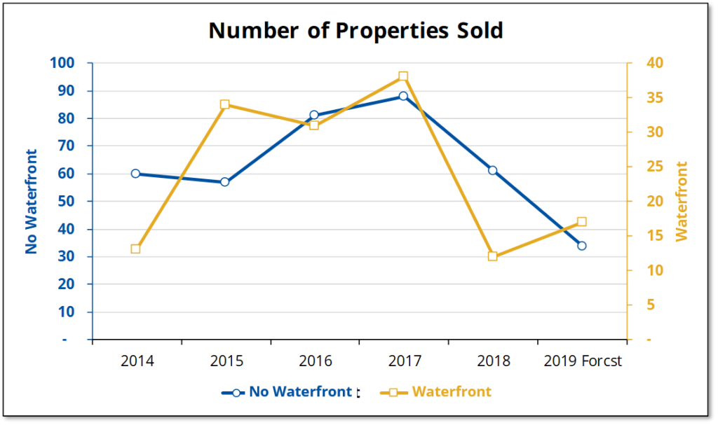 Sales of both waterfront and other vacant land have both fallen since 2017.