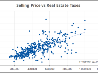 Graph showing the relationship between selling price and property taxes in Prince Edward County