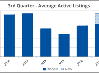 Active listings were up in Prince Edward County during the 3rd quarter of 2019, fueled by new homes.