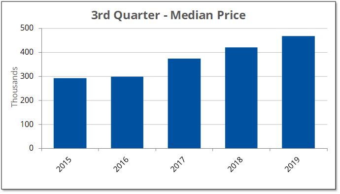 The median selling price for homes in Prince Edward County increased 11% to $466,00 during the third quarter of 2019/