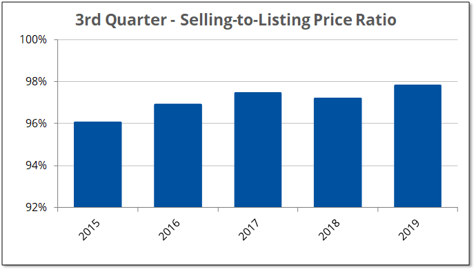 The selling to listing price ratio in Prince Edward County reached an all-time high during the 3rd quarter of 2019.