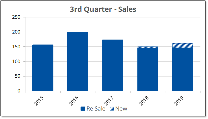 Re-sales were flat during the 3rd quarter in Prince Edward County, while new home sales were up significantly