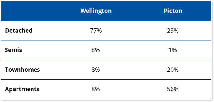 Table showing number of different dwelling types under consideration for Wellington and Picton.