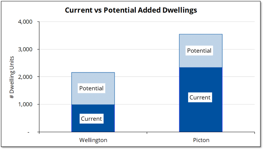 Chart showing the current and future number of dwellings in Wellington and Picton.