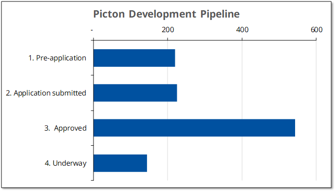 Chart showing stage of new Picton housing projects in the development pipeline.