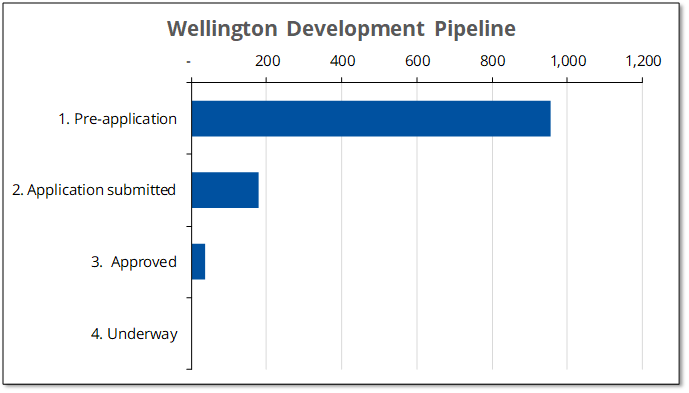 Chart showing stage of new Wellington housing projects in the development pipeline.