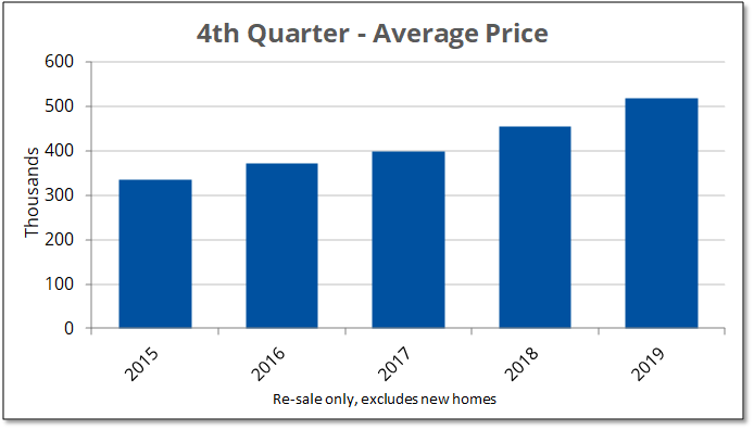 Image shows the increase in average price of Prince Edward County homes sold on MLS in the fourth quarter from 2015 to 2019.