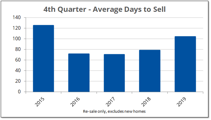 Chart shows the number of days on market that Prince Edward County homes took to sell on MLS during the fourth quarter from 2015 to 2019.
