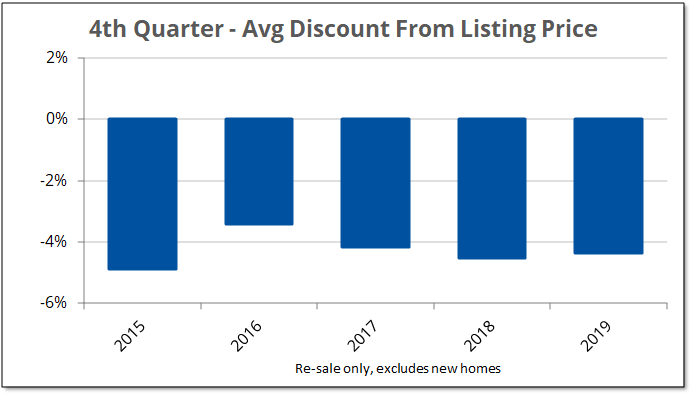 Chart shows the average discount from listing price for re-sale homes sold in Prince Edward County.