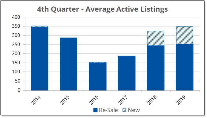 Chart shows the average number of Prince Edward County homes listed for sale on MLS during the fourth quarter from 2015 to 2019.
