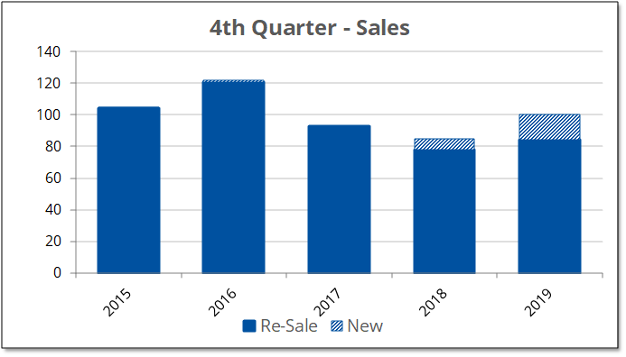 Image shows MLS home sales for Prince Edward County for the fourth quarter from 2015 to 2019