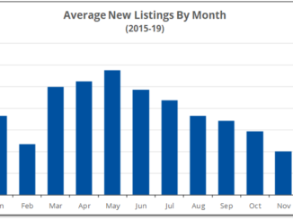 Chart shows the best time to buy property is in the spring for selection and the rest of the year for price