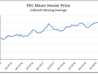 Chart shows the 3-month moving average for house prices in Prince Edward County which have increased at 15% annually for the last 5 years.