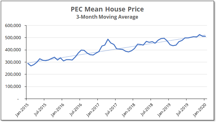 Chart shows the 3-month moving average for house prices in Prince Edward County which have increased at 15% annually for the last 5 ...</li></ul> <div class=