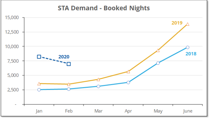 The chart shows that demand for short-term rentals in Prince Edward County started much higher than 2019 but declined in February, potentially reflecting the early impact of COVIF-19.