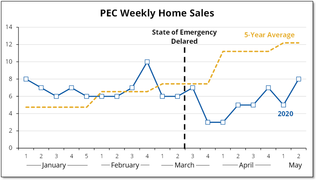 Chart shows impact of COVID-19 on weekly home sales in Prince Edward County.