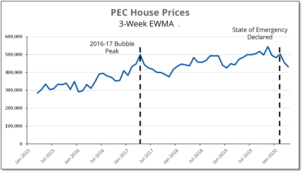 Chart shows 3-week exponentially weighted moving average for house prices in Prince Edward County during the pandemic.