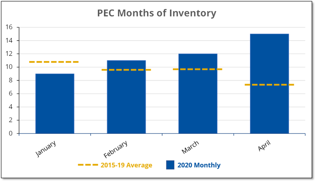 Chart shows how COVID-19 caused inventory of homes for sale in Prince Edward County to double compared to the average for the previous years.