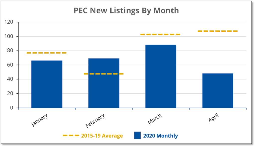 Chart shows how COVID-19 caused new listings in Prince Edward County for April 2020 to fall by 55% compared to the average for the previous 5 years.