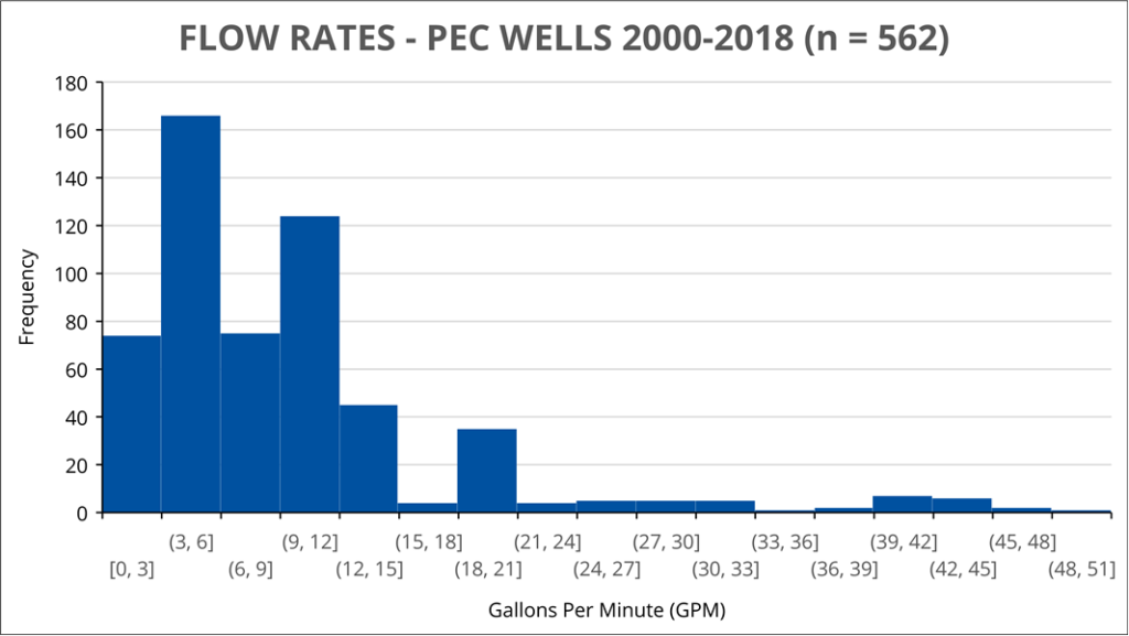 Chart of well test results for Prince Edward County shows that the most common result between 2000 and 2018 was between 3 ...</li><li ><a href=