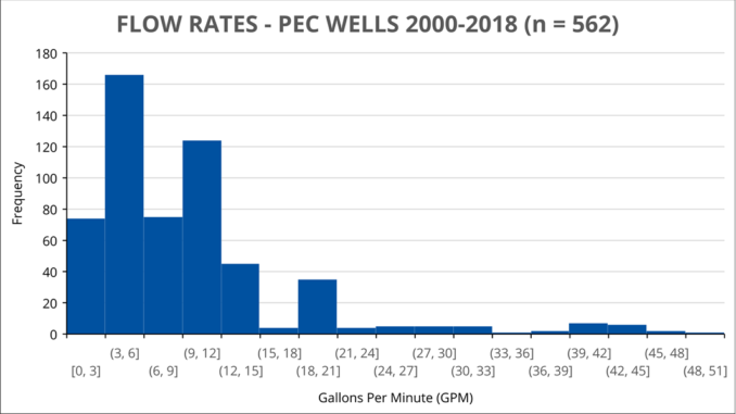 Chart of well test results for Prince Edward County shows that the most common result between 2000 and 2018 was between 3 and gallons per minute (GPM).
