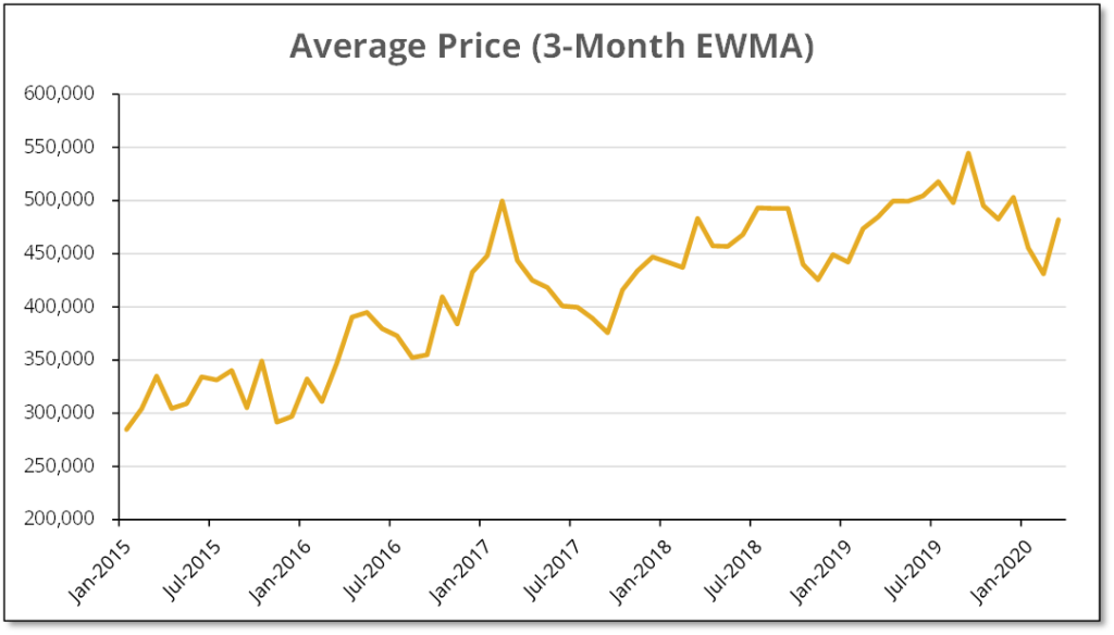 Chart of exponentially weighted moving average house prices was consistent with recovering prices.