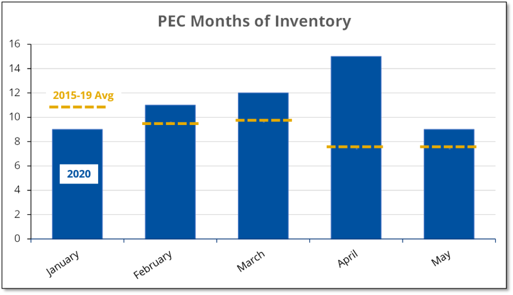 Chart shows that the months of inventory in the County fell to more normal levels during May.