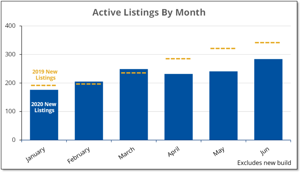 Chart shows that June active real estate listings in Prince Edward County increased somewhat compared to May.