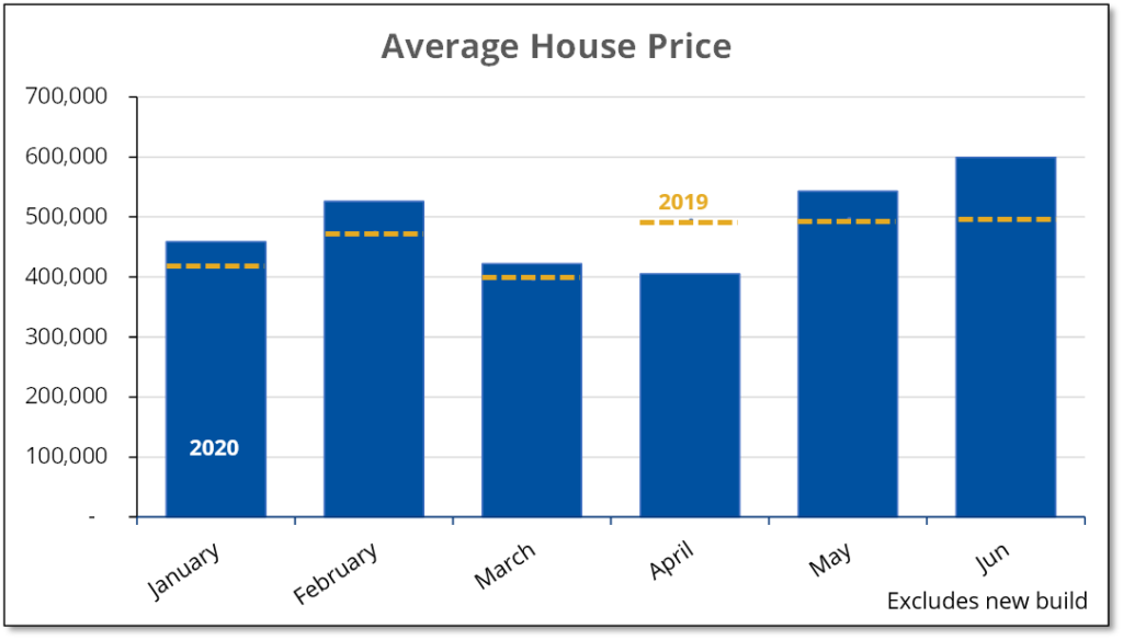 The chart shows that June average house prices in Prince Edward County were up 21% from a year earlier.
