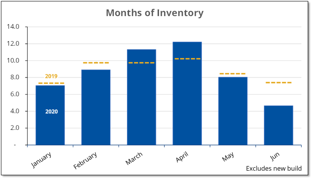 Chart shows that the months of inventory of homes for sale in Prince Edward County fell in June to levels last experienced during the bubble of 2016-17.