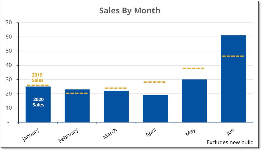 Chart shows that Prince Edward real estate sales made a strong recovery in June, nearly doubling May sales.