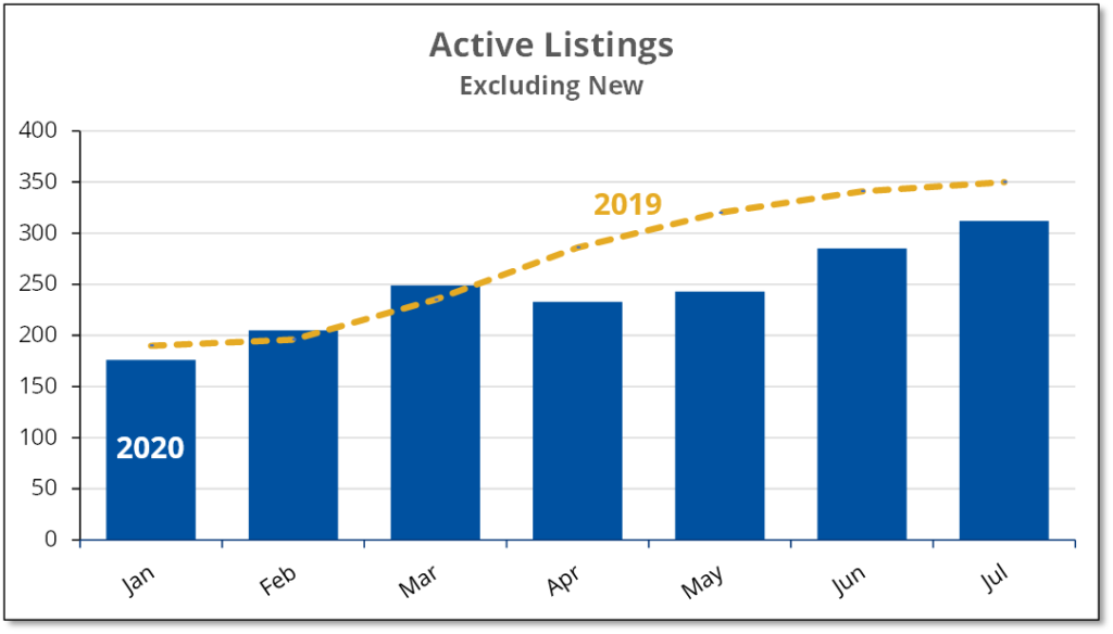 Chart shows the number of active listings for existing homes in Prince Edward County for the first 7 months of 2019 and 2020