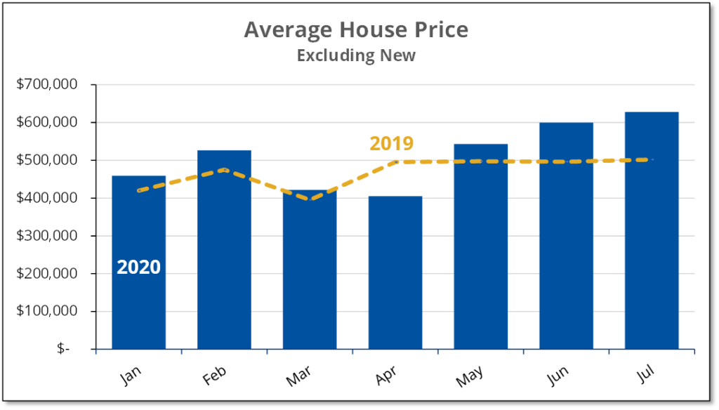 Chart shows average selling price for existing home in Prince Edward County for the first 7 months of 2019 and 2020