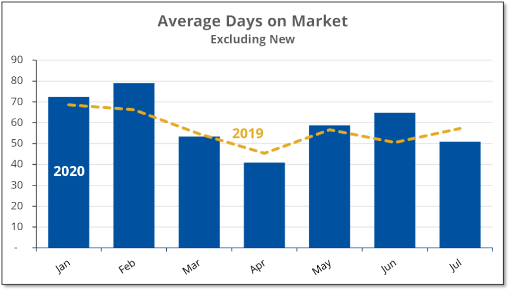 Chart shows average selling time for existing home in Prince Edward County for the first 7 months of 2019 and 2020