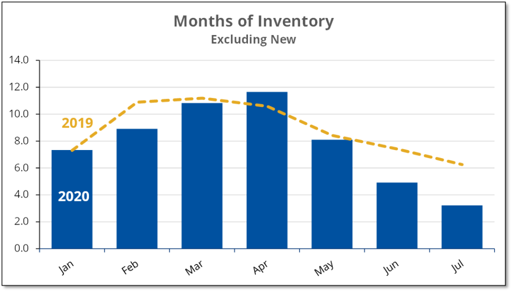 Chart shows monthly inventory for existing homes in Prince Edward County for the first 7 months of 2019 and 2020