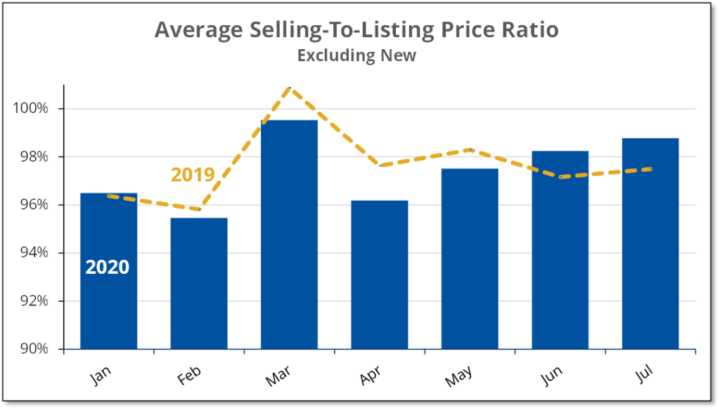 Chart shows selling to listing price ratio for existing home sales for the first 7 months of 2019 and 2020
