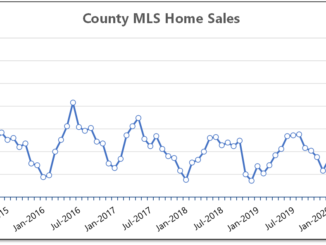 Chart shows that Prince Edward County home sales increased 225% this summer compared to the summer of 2019.