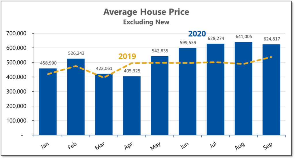 Graph shows that the average price for existing homes sold during the summer of 2020 was up 24% from the previous summer.
