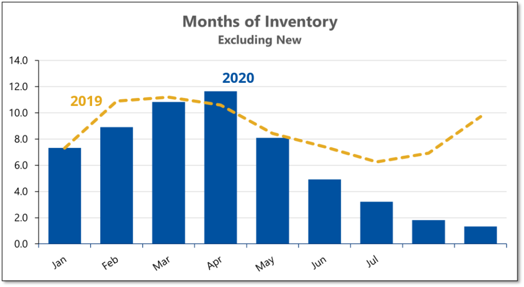 Graph shows that the inventory of existing homes for sale fell to just over 1 month during September 2020.