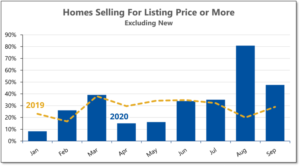 Chart shows that the percentage of homes selling for listing price or more quadrupled during August 2020 compared to the previous August.