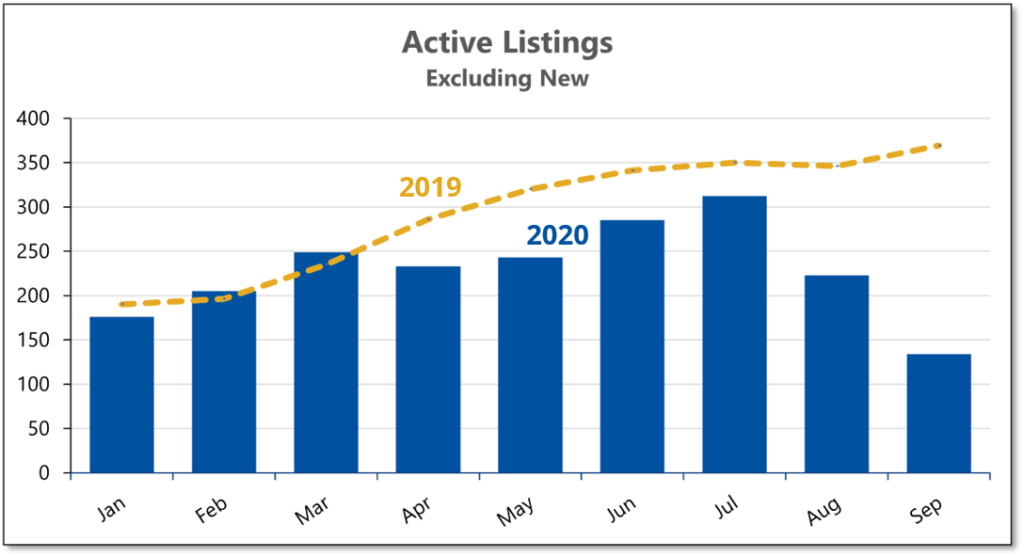 Chart shows that listings of existing homes in September 2020 fell to less than 40% of a year ealier.