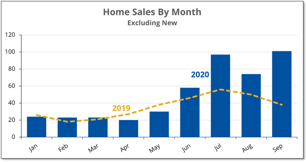 Graph shows that existing home sales in Prince Edward County for September 2020 were 225% higher than a year earlier.