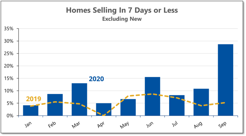Graph shows that almost 30% of existing homes sold in September 2020 went for listing price or more.