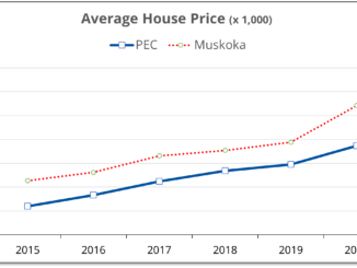 Chart shows that average house prices in Muskoka have been 20-33% higher than in Prince Edward County over the last 5 years.