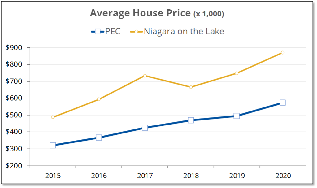 Chart shows that average house prices in Niagara on the Lake have consistently be 30-50% higher than in Prince Edward County.