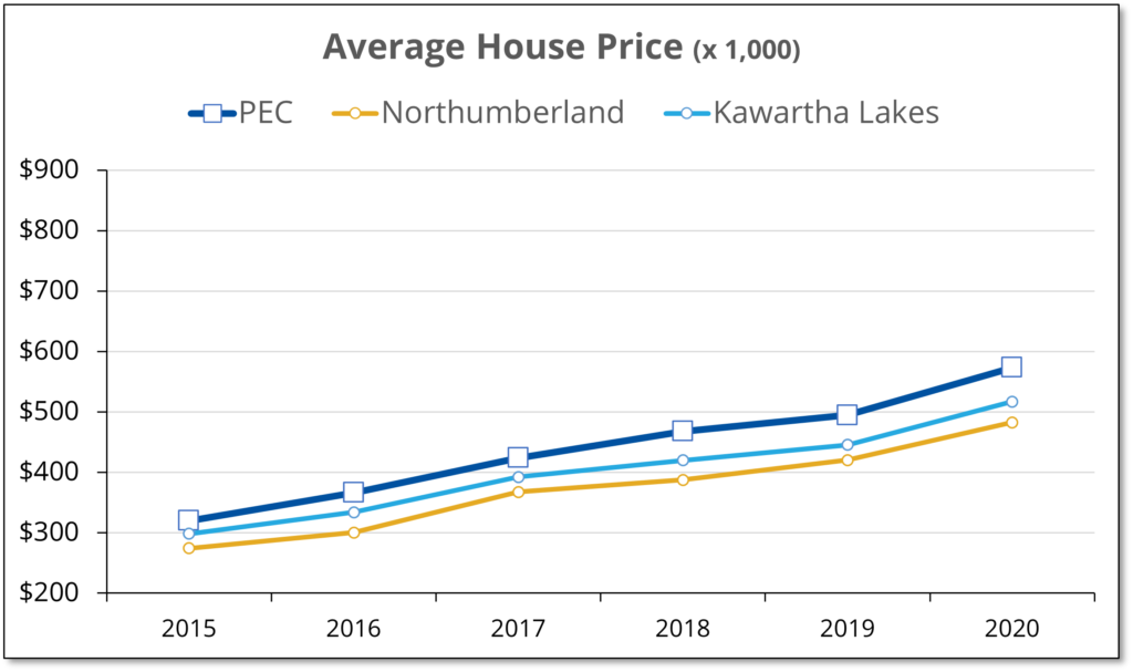 Chart shows that average house prices in Northumberland and Kawartha Lakes have been 10-15% less than in Prince Edward County over the last 5 years.