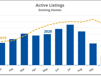Chart shows how listings of existing homes in Prince Edward County continued to fall dramatically during October 2020.